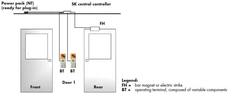 Switch Box Interlock System